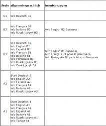 die europischen sprachenzertifikate telc prfungen - B1 Prufung Muster